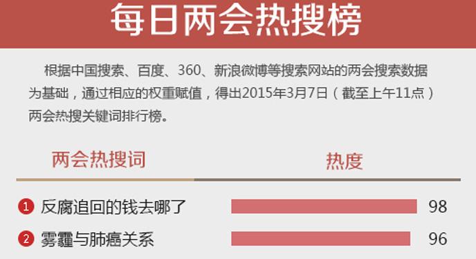 """两会热词搜索榜(5)网友追问""""反腐追回的钱去哪了?"""""""