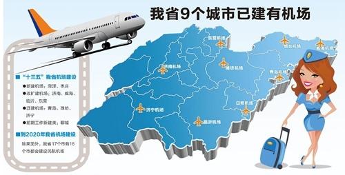 济南,青岛,烟台,威海,临沂,东营,潍坊,济宁,日照等山东9市已建有机场.