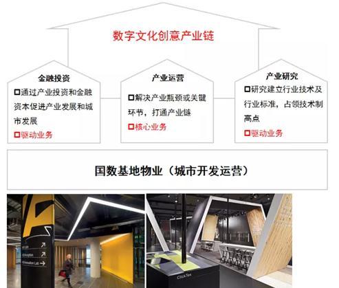 北京国家数字出版基地项目启动 优质合作模式_经济