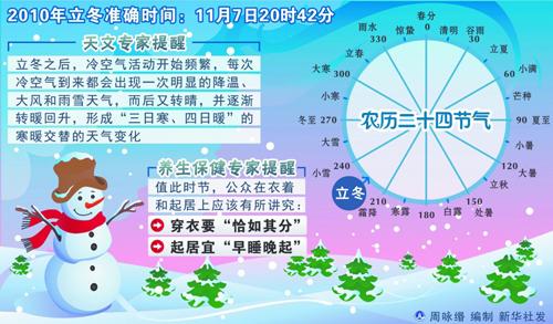 立冬冷空气来袭 青岛最低温将降至0℃伴8级大风