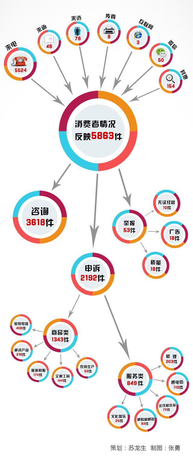 一张图看懂菏泽2016年度12315投诉大数据
