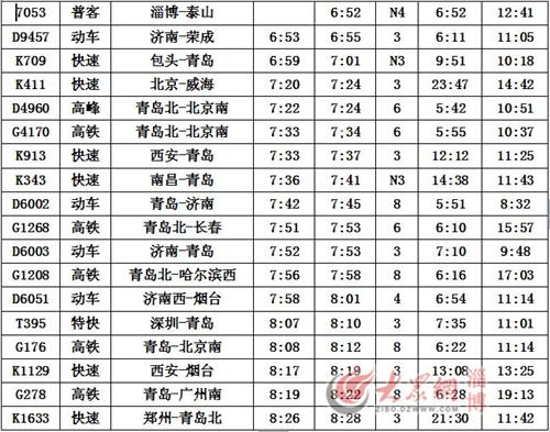 淄博火车站最新时刻表出炉 5月10日实行图片