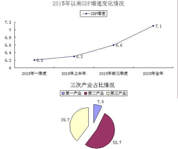 gdp增速_2019年1 2月gdp