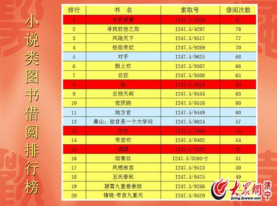 济宁市图书馆首次公布2013年度借阅排行榜