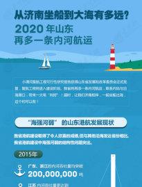 从济南坐船到大海有多远?2020年山东再多一条内河航运.jpg